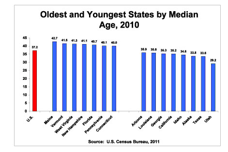Oldest and Youngest States by Median Age, 2010